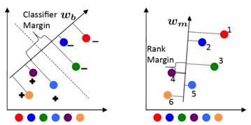 https://www.cc.gatech.edu/~parikh/relative_attributes/classifier_vs_ranking_fn.png